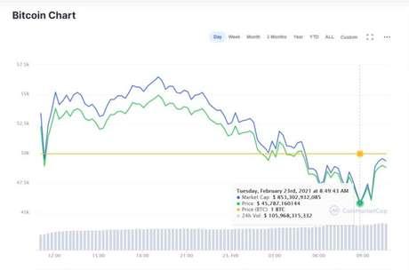 Bitcoin perde mais de US$ 100 bilhões em valor de mercado