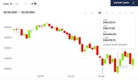 Bitcoin se desvaloriza em mais de US$ 10 mil em 24 horas