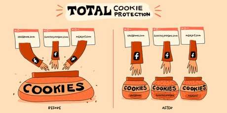Total Cookie Protection do Firefox