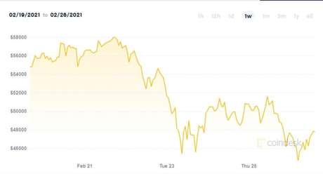 Variação de preço do bitcoin ao longo desta semana