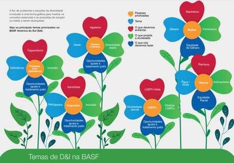 Cartilha de diversidade e inclusão da Basf serve como guia para estimular conversas contínuas dentro da empresa, que não ficam restritas aos grupos de afinidade.
