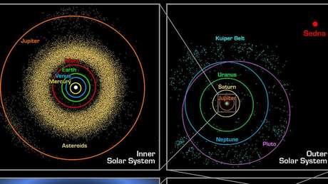 O planeta anão Sedna tem uma órbita pouco convencional, o que pode ser devido ao campo gravitacional de um planeta ainda não descoberto