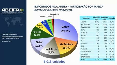 Ranking de marcas importadoras da Abeifa.