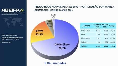 Ranking de marcas que fabricam no Brasil.