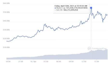 Dogecoin chegou a valer mais ed US$ 55 bilhões