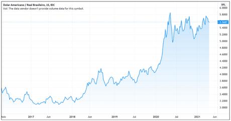 Alta do dólar frente ao real ao longo dos anos
