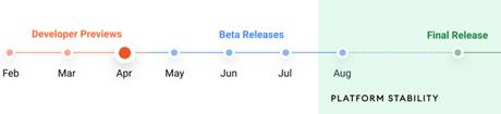 Linha do tempo do Android 12