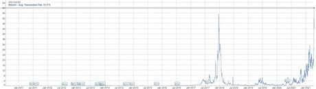 Custo para movimentar bitcoin bate novo recorde
