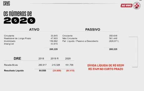 Vasco teve superávit em 2018, mas déficit nos dois anos seguintes (Reprodução / Vasco TV)