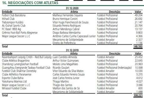 As vendas de jogadores feitas pelo Palmeiras em 2020 e 2019