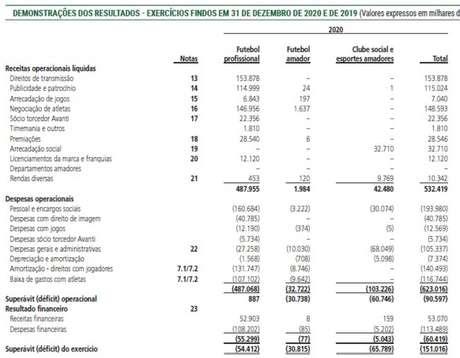 Os números detalhados do balanço do Palmeiras