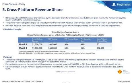 Documento em que a Sony explica como a taxa sobre receita multiplataforma funciona