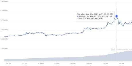 Dogecoin se torna 4ª maior criptomoeda em valor de mercado