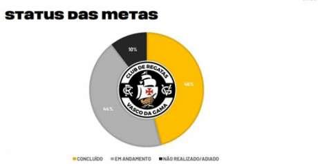 Direção avalia que 46% das metas foram atingidas (Reprodução)