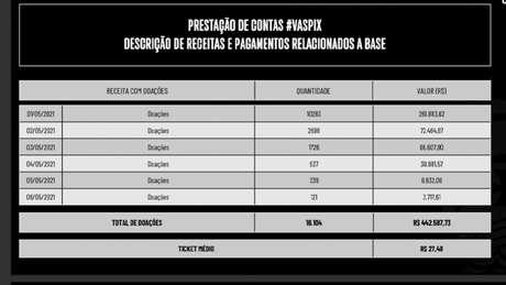 Torcida do Vasco fez doações médias de quase R$ 30 (Divulgação / Vasco da Gama)