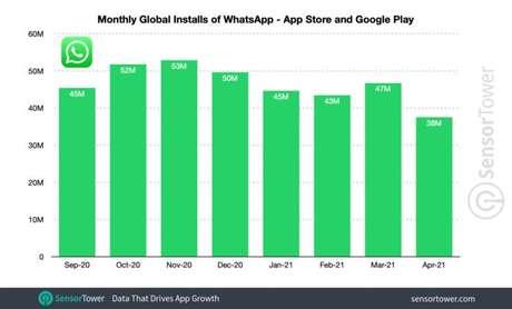 Quantidade mensal de downloads do WhatsApp