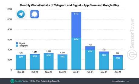 Quantidade mensal de downloads do Signal e Telegram