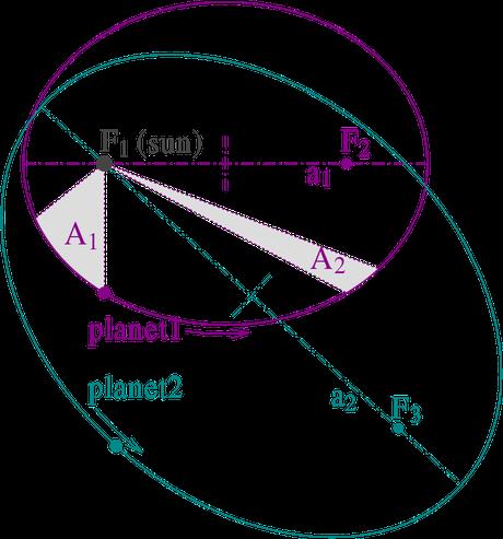 Leis do Movimento Planetário de Kepler. Os planetas orbitam em uma elipse. O Sol está no ponto focal F1. Nas regiões A1 e A2 o planeta leva o mesmo tempo para percorrer o espaço entre o começo e o fim de cada uma. E as áreas de ambas são idênticas.
