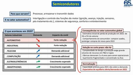 Escassez de semicondutores tem afetado a indústria automotiva em escala global.