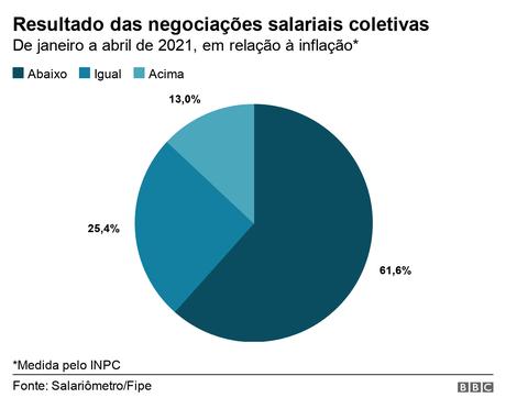 Gráfico de pizza mostra o resultado das negociações salariais coletivas, em relação à inflação