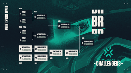 Chaveamento Valorant Challengers Brazil - Final