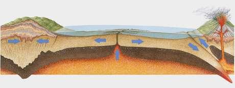 Os terremotos lentos foram observados em zonas de subducção, onde as placas tectônicas interagem