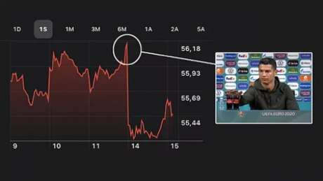 Painel da queda em valores da Coca-Cola (Foto: Marca)