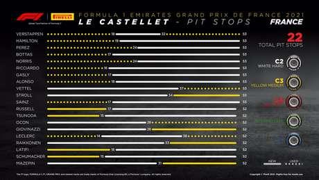 Gráfico com a indicação dos pit-stops no GP da França.