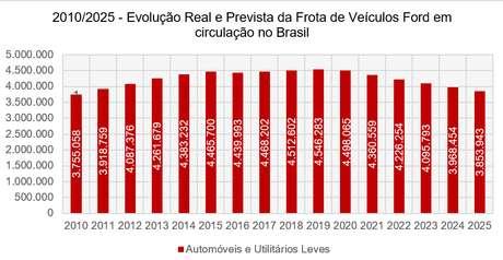 Até o ano de 2025 a frota de veículos leves da Ford deverá reduzir 14,31% em relação ao ano passado.