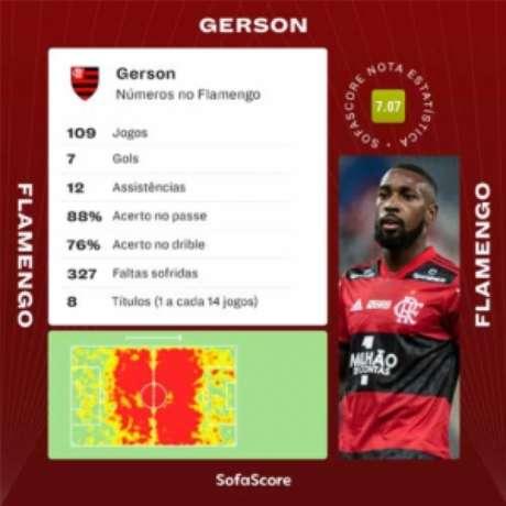Números de Gerson pelo Flamengo (Foto: Divulgação/SofaScore)