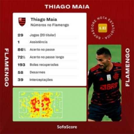 Números de Thiago Maia, que não atua desde novembro de 2020, pelo Flamengo (Foto: Divulgação / SofaScore / L!)