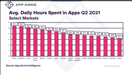 Brasileiros passam mais de cinco horas por dia utilizando apps de celular