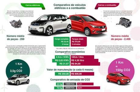 Infográfico compara custos de manutenção de carros elétricos e modelos a combustão.