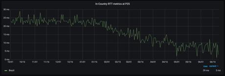 Ativação de novos servidores já possibilitou queda no ping