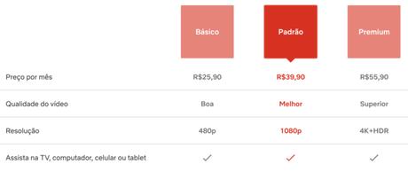 Novos preços da Netflix já aparecem no site