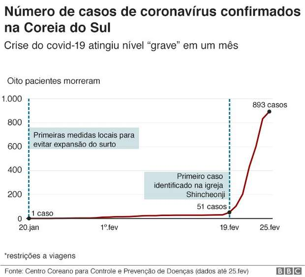 Casos de coronavírus na Coreia do Sul