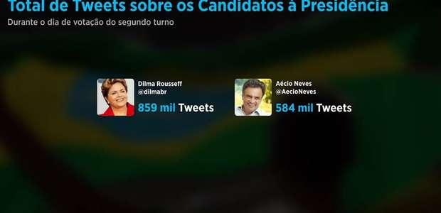 Dilma derrota Aécio no Twitter por 275 mil tweets
