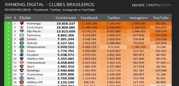 Cruzeiro, Palmeiras e Flamengo são os clubes que mais ...