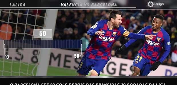 La Liga: 5 fatos! Barcelona vive período de seca de gols ...