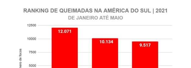 Brasil é 2° lugar no ranking de queimadas da América do Sul