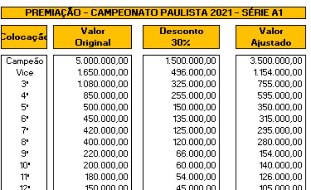 Clubes abrem mão de parte do prêmio do Paulista para custear protocolo contra covid