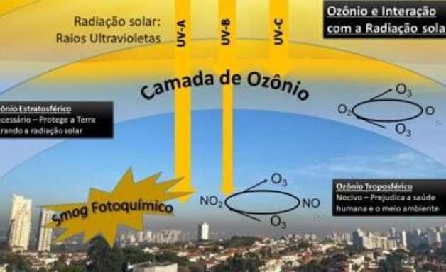 Gerando sua própria energia - O sol como seu aliado