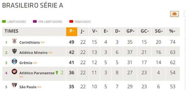 Confira a classificação atualizada do Campeonato Brasileiro