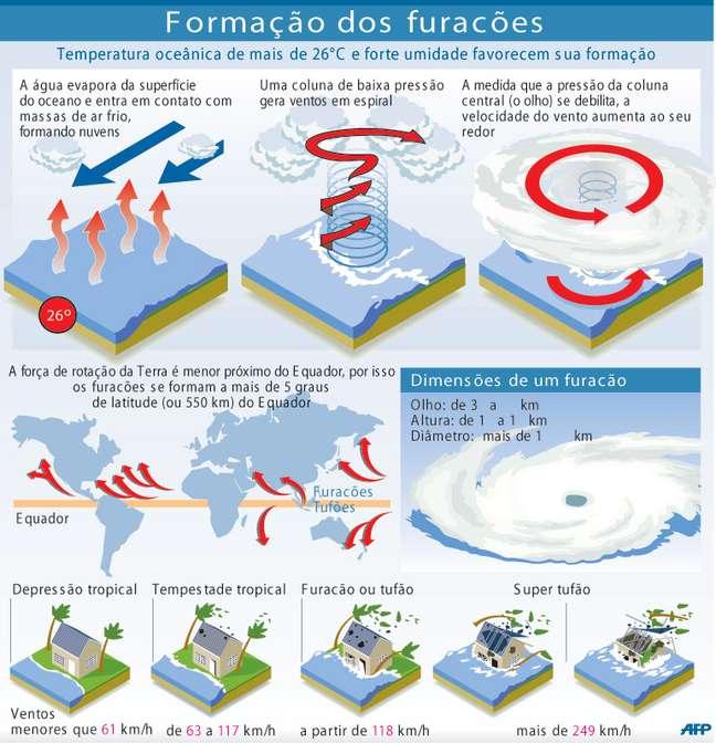 Furacão é um ciclone tropical. Trata-se de fenômeno meteorológico caracterizado pela formação de sistema de baixa pressão e grandes tempestades, com ventos de, no mínimo, 118 km/h
