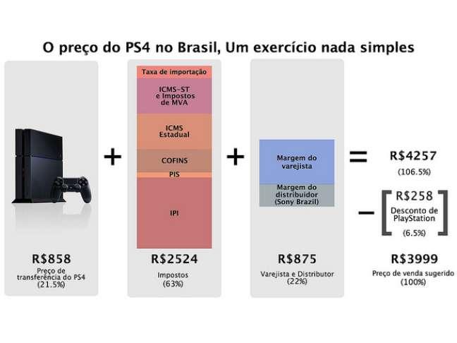 Sony apresentou infográfico sobre o valor do PS4 no Brasil