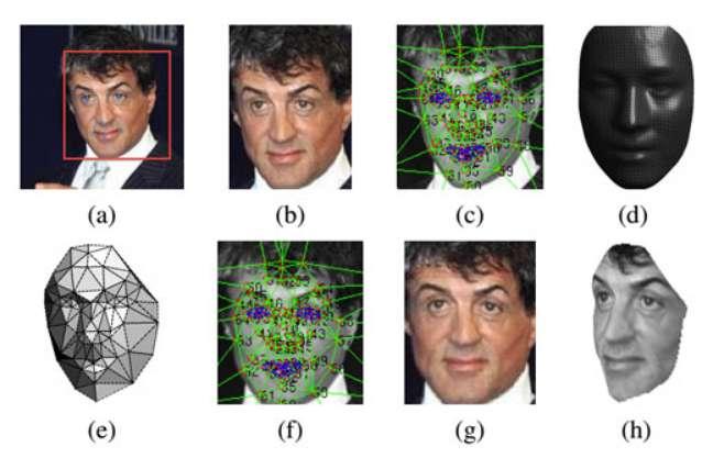 Software do Facebook corrige o ângulo do rosto da pessoa e calcula a descrição dele para comparar com outras imagens
