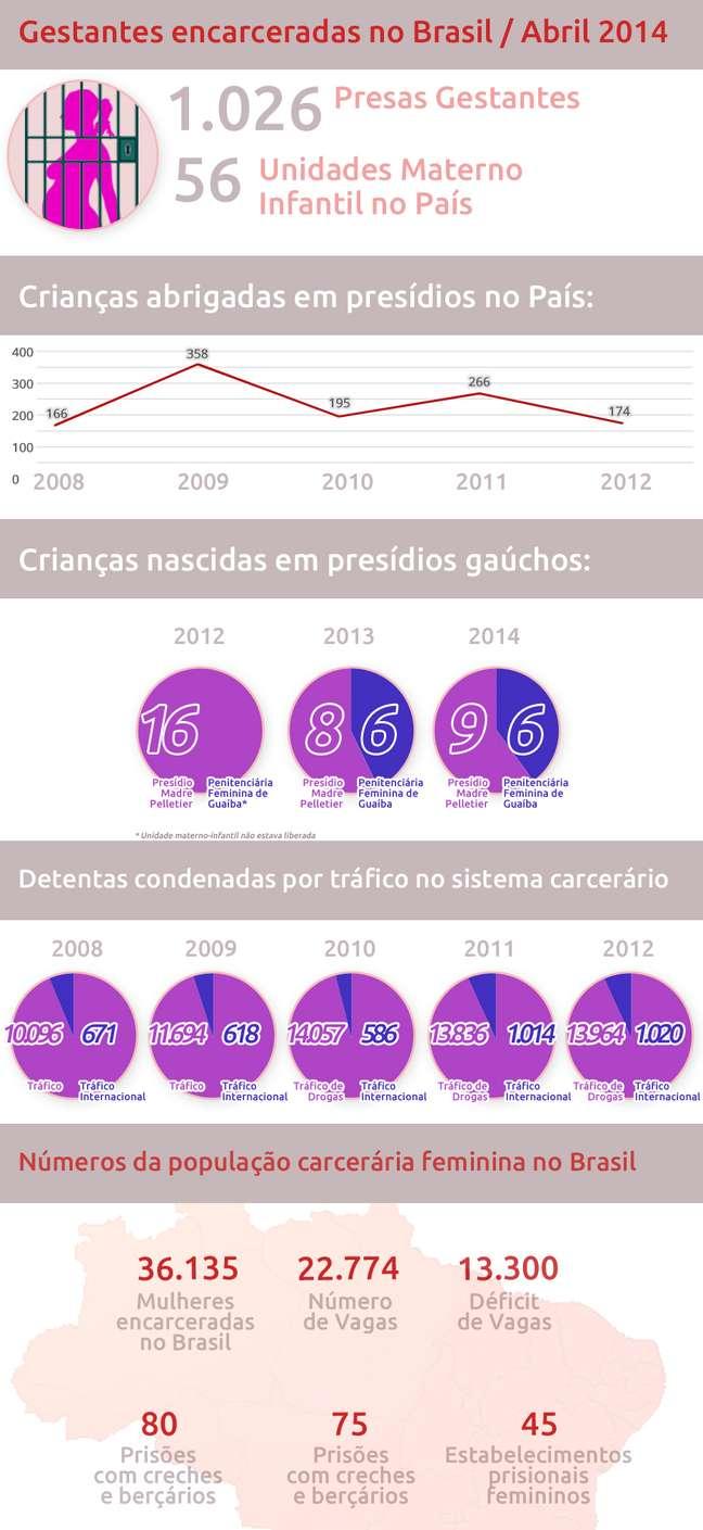 População carcerária feminina do Brasil