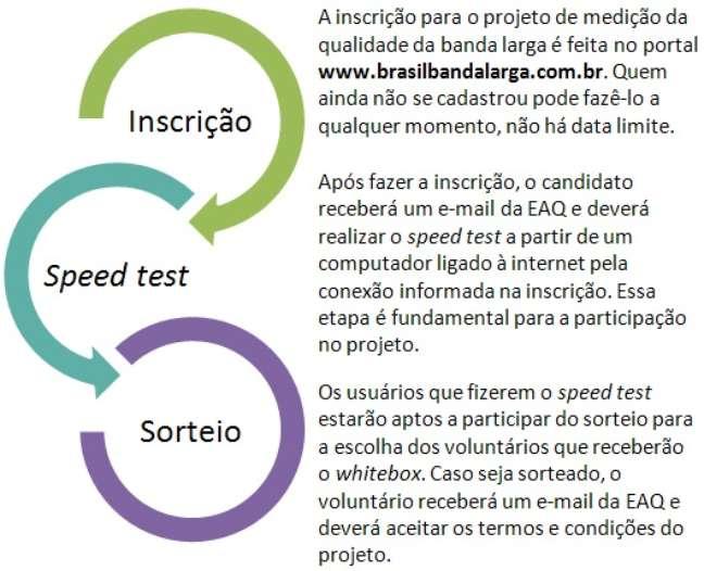 A participação no programa depende dessas três etapas