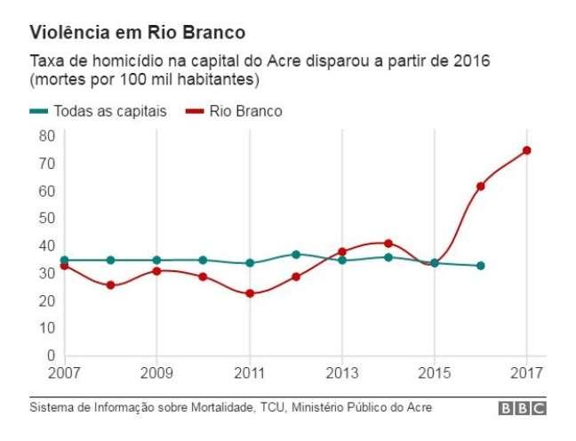 Gráfico com o número de homicídios em Rio Branco