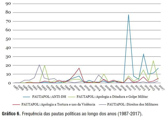 Número de vezes que cada pauta apareceu na imprensa, por ano. A coluna da esquerda representa o número absoluto de vezes, não uma porcentagem